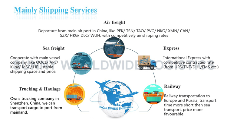 Railway Transport Shipping Service from China to Georgia Business Service