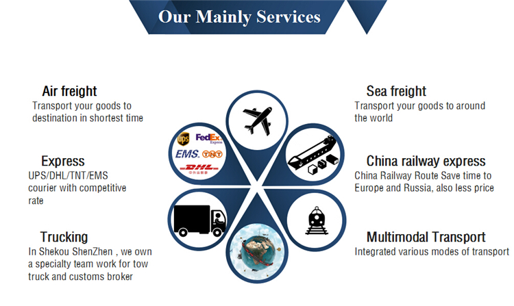 Air Cargo Service Cargo Shipping Courier from China to India