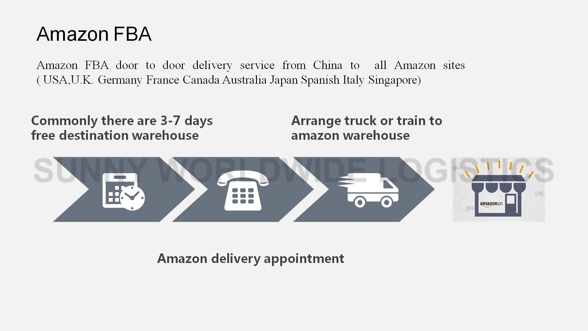 Amazon FBA shipping service air freight from Shenzhen to Dallas